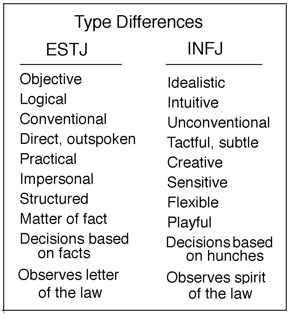 INFJ meets ESTJ: this is almost exactly the relationship
