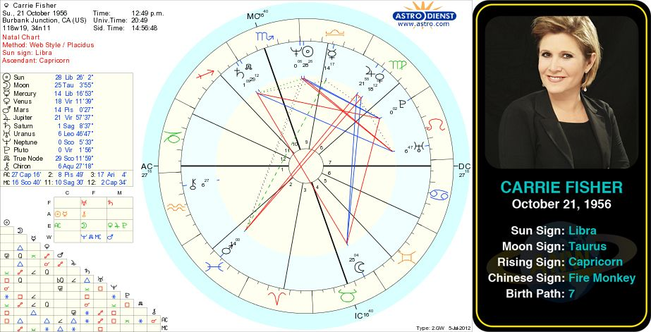 Carrie Fishers Birth Chart Omg Why Would Anybody Need This Im