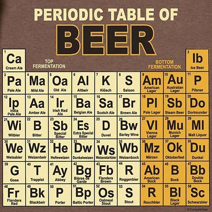 Magnificent Computergear Periodic Table Of Beers T Shirt S Erics Home Interior And Landscaping Ferensignezvosmurscom