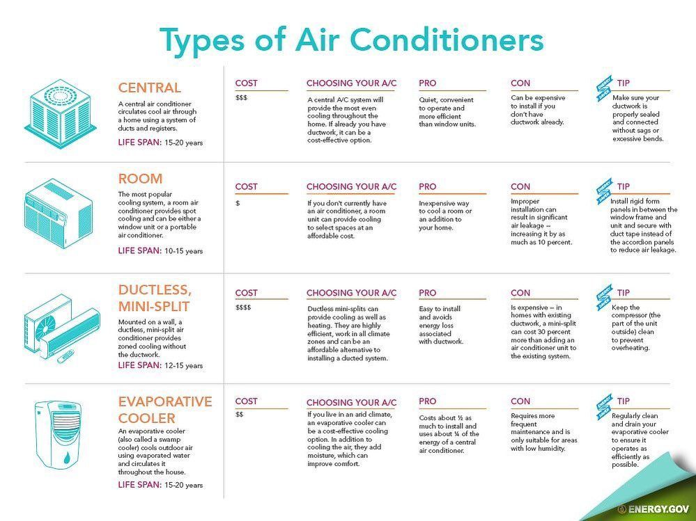 Ever wonder what the different options were for Air