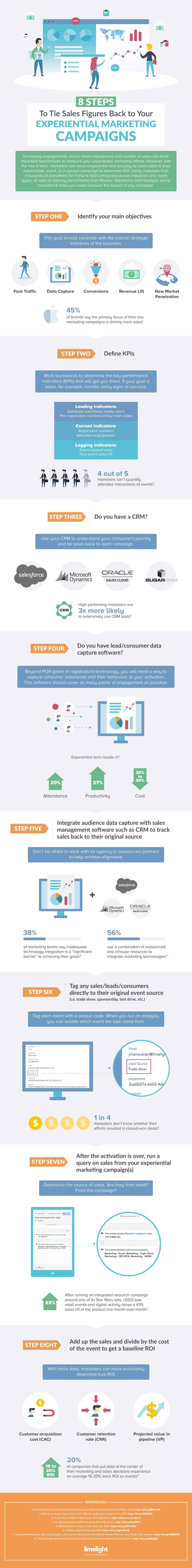 steps to tie sales figures back your experiential marketing campaigns infographic also webistries  seo on pinterest rh