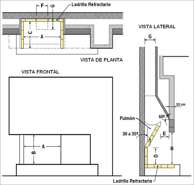 Tabla para medidas de hogar de chimenea acabado las for Diseno de hogares a gas