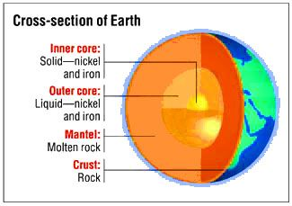 earth's crust, mantle, core for school earth science activities  earth crust diagram #12