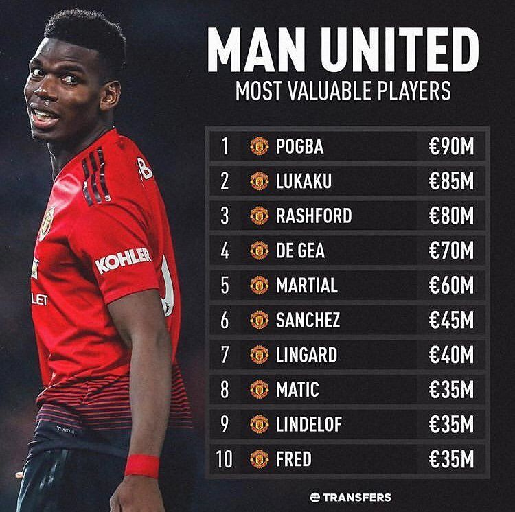 According To Transfers This Is Our Most Valuable Players What Do You Think Do You A Manchester United Fans Manchester United Football Club Manchester United