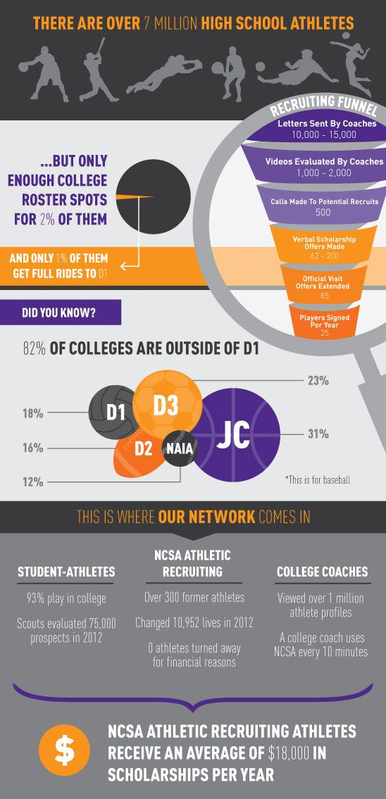Athletic Scholarship Statistics NCSA Athletic Recruiting NCSA - new sample letter from high school athlete to college coach