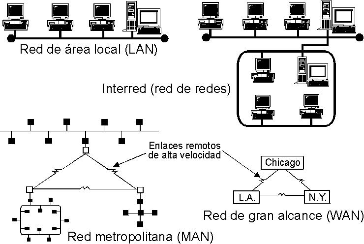 topolog u00eda de red