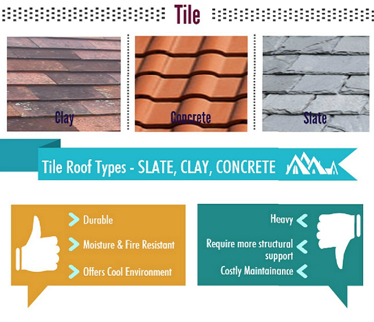 Different Types Of Tiles For Roofing And Their Advantages And Disadvantages Roof Types Roofing Roof