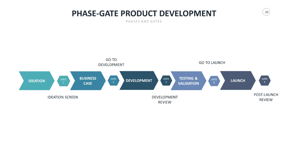 Does Stage Gate Product Development Still Offer Value 2gemba Product Development Process Development Agile Development
