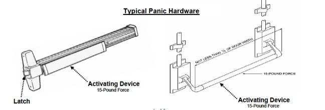 Commercial Exit Device Panic Bar Crash Bar Panic Device Push Bar Commercial Door Hardware Commercial Panic