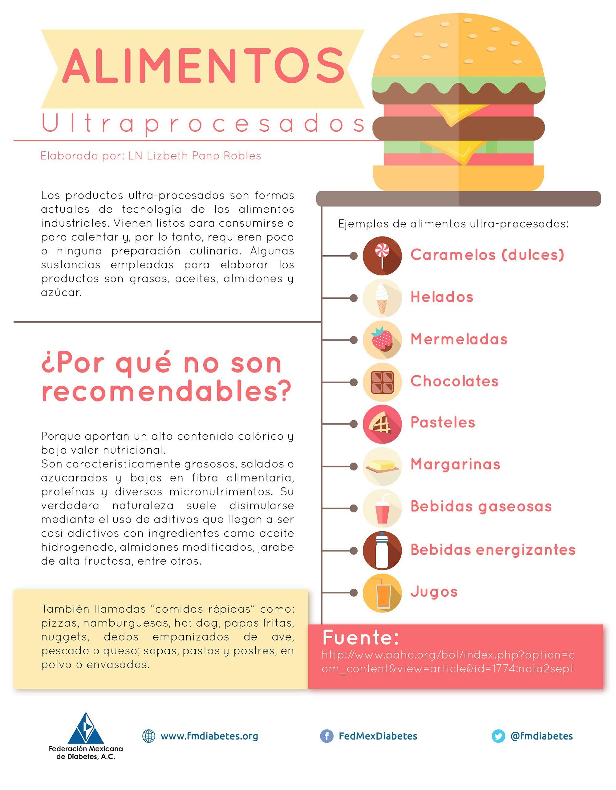 Alimentos Ultraprocesados Tecnología De Los Alimentos Alimentos Infografia Comida