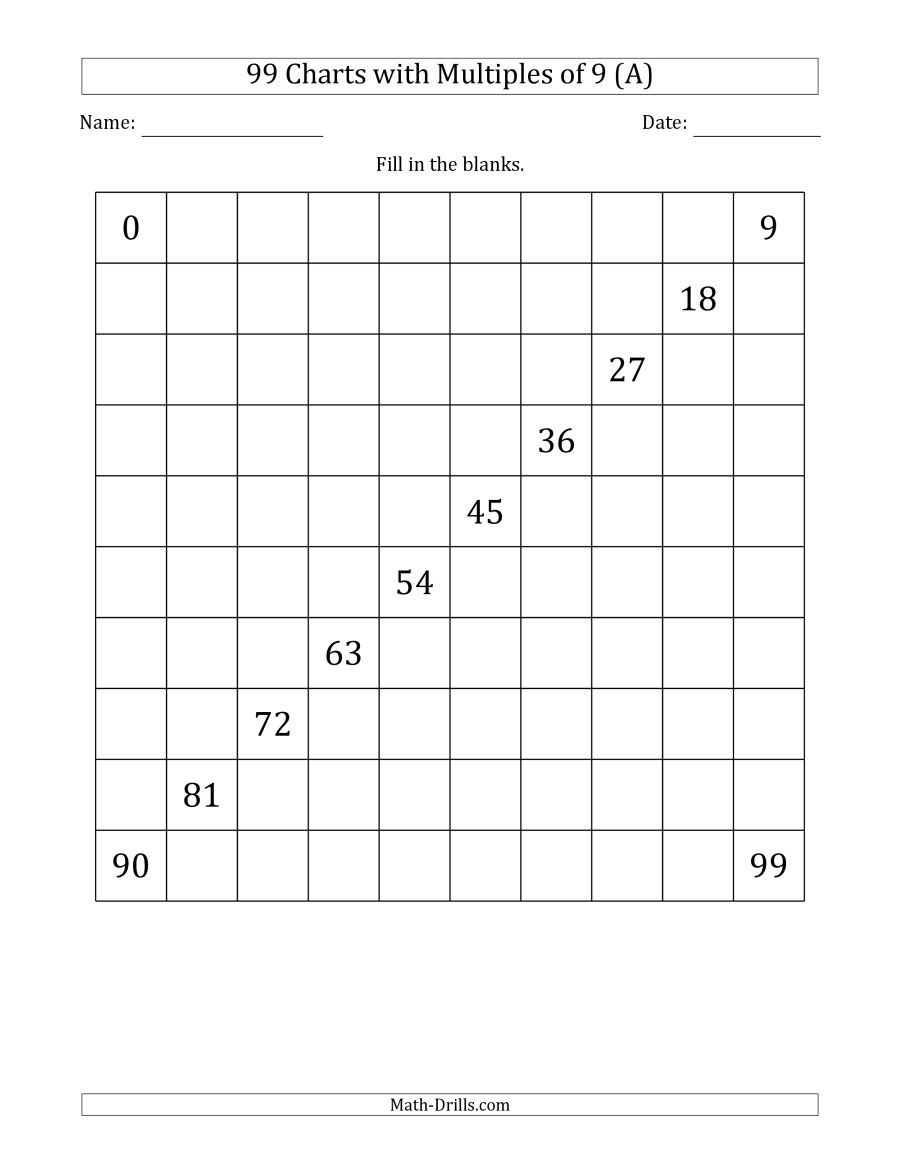 The 99 Chart With Multiples Of 9 Math Worksheet From The Number Sense Worksheets Page At Math Drills Com 120 Chart Hundreds Chart Number Sense Worksheets [ 1165 x 900 Pixel ]