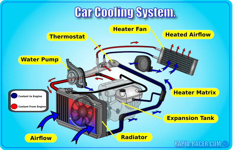 Car Cooling System Car Mechanic Cooling System Automobile