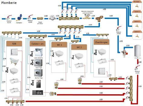 Epingle Par Hallim Haltof Sur Idei Dlya Doma Podvorya Plomberie Installation Plomberie Et Plomberie Pex