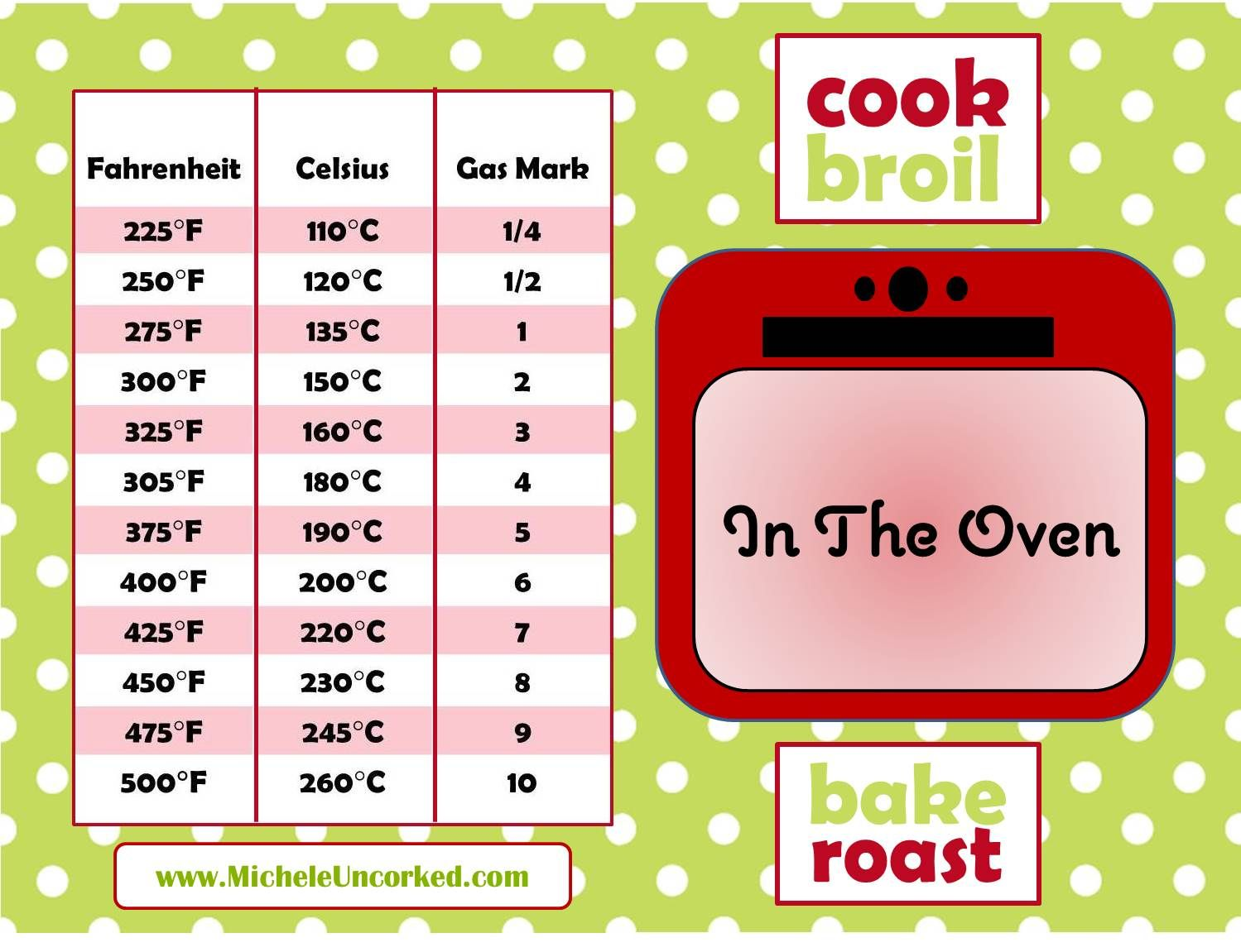 Infographic about temperature equivalents converting temperatures infographic about temperature equivalents converting temperatures from fahrenheit to celsius or gas mark making nvjuhfo Images