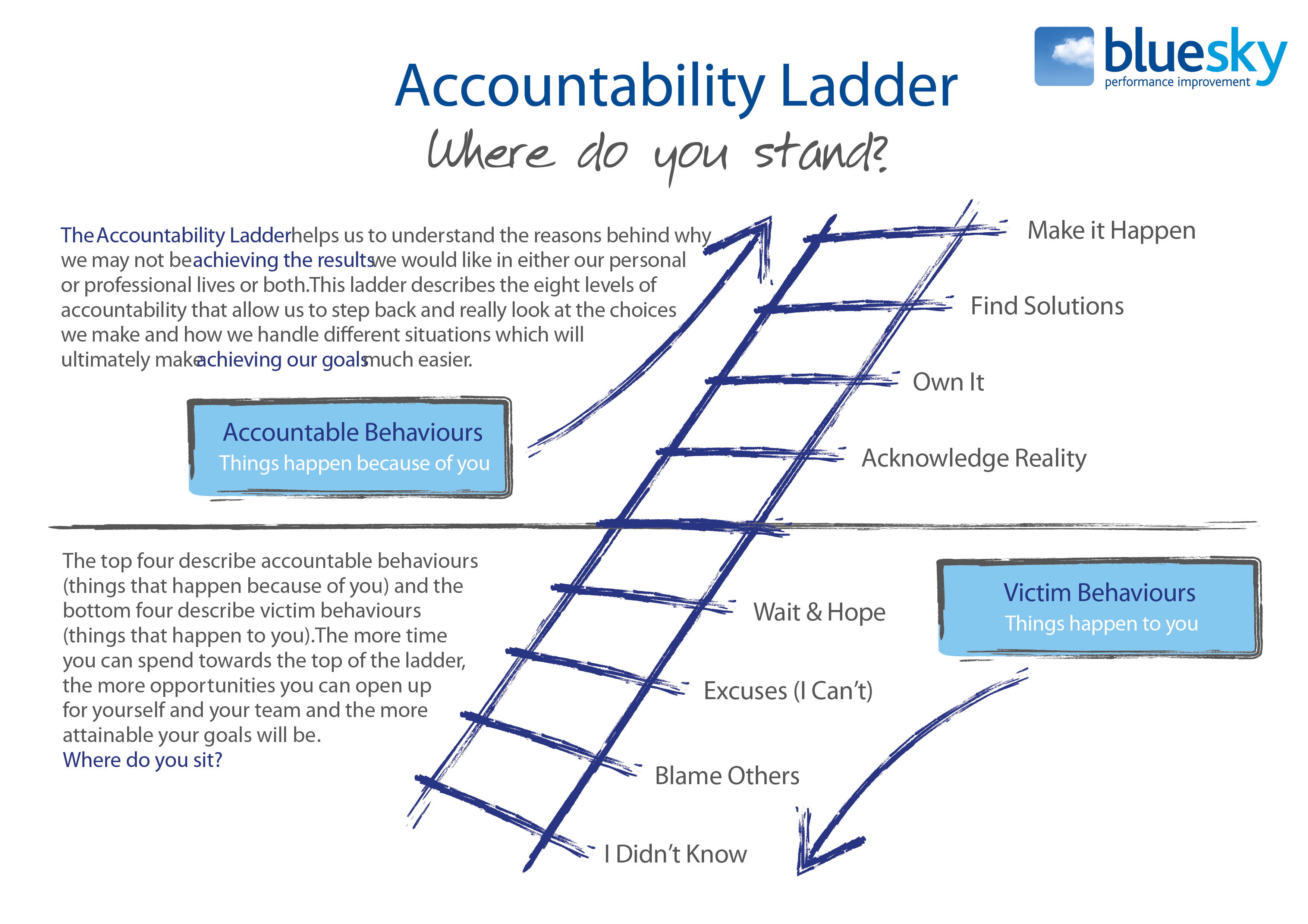 4fa46944c8e The Accountability Ladder is a tool we use a lot at Blue Sky  it s part of  the company lexicon and used to help us understand why we re not achieving  ...