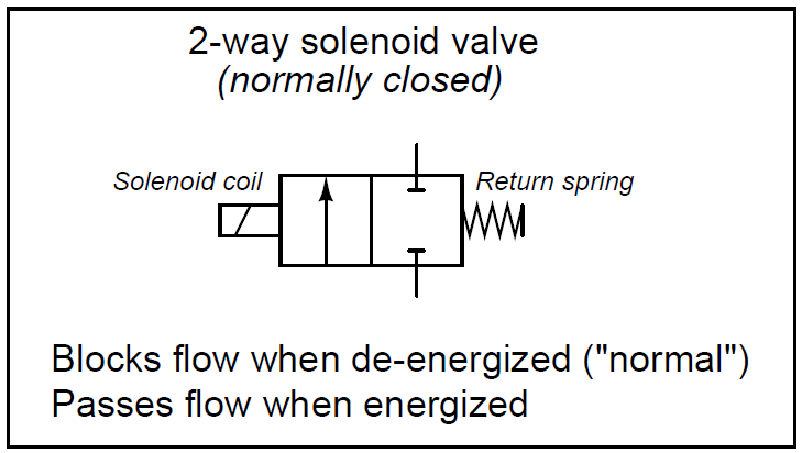 What Is A 2 Way Solenoid Valve Valve 2 Way Energizer