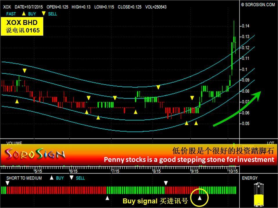 Pin on Malaysia Stocks
