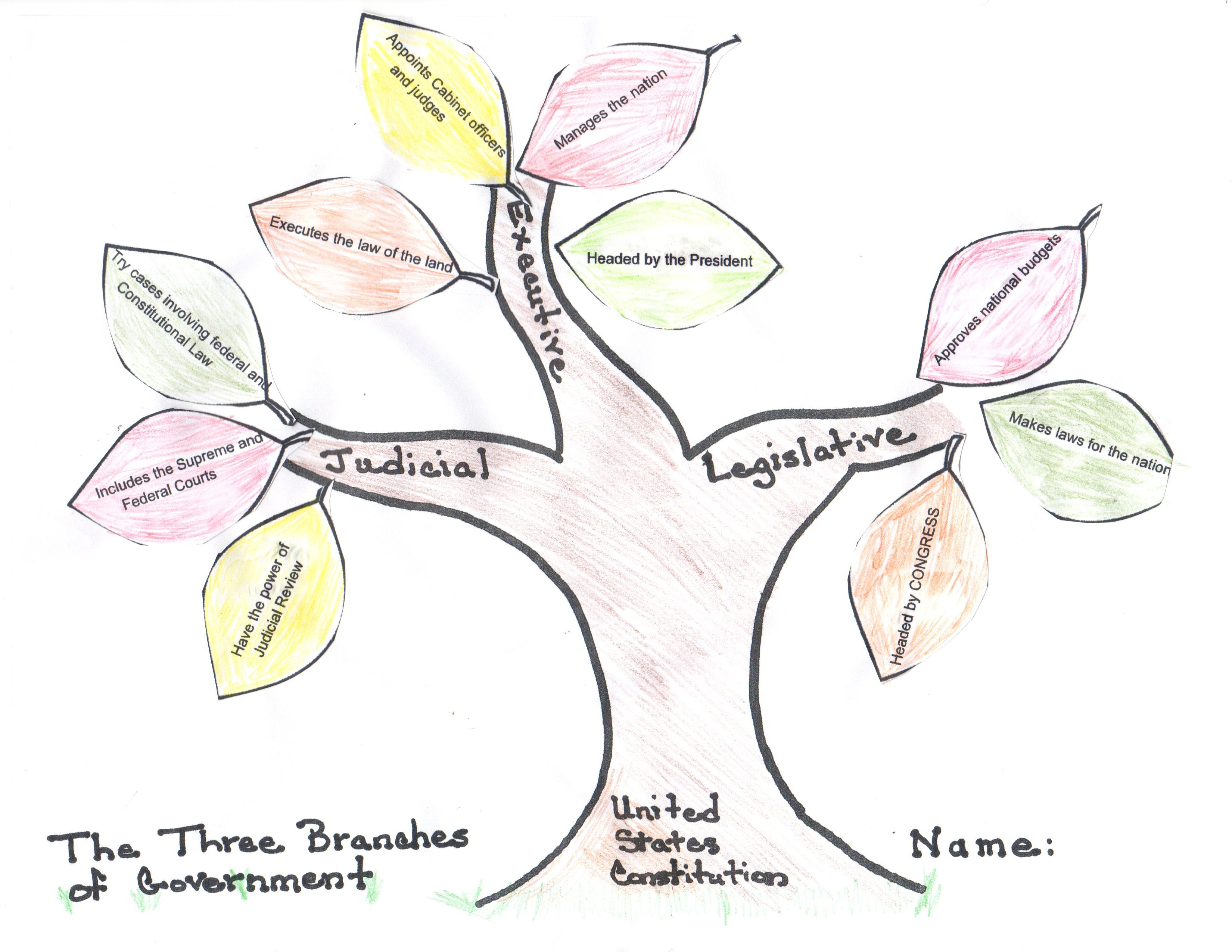Grade Three Activity For The Three Branches Of Government