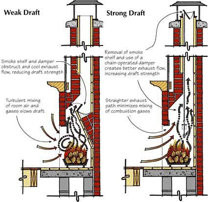 Figure 1 Traditional Fireplaces Leak Smoke Into Living Space And
