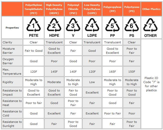 Recycling Symbols for Plastic | Tools and Fabrication | Recycle