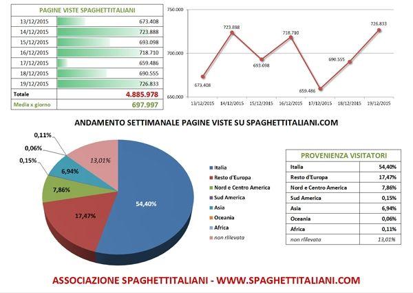 Andamento settimanale RECORD di pagine viste su spaghettitaliani.com dal 13/12/2015 al 16/12/2015 con 4.885.978 pagine viste settimanali