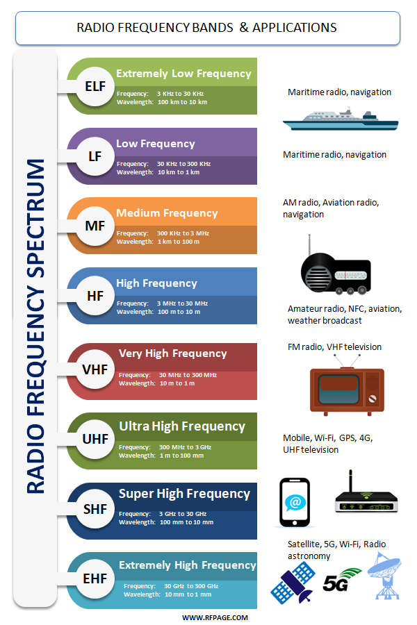 What are Radio Frequency bands and its uses? Radio