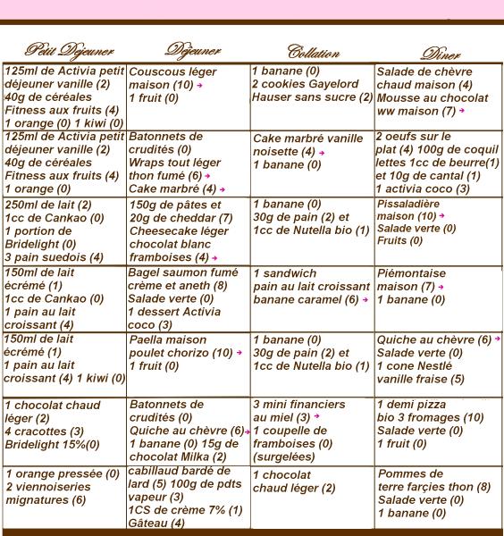Semaine 5 des menus ww propoints menus ww pinterest le menu menus et semaine - Regime 1200 calories menu ...