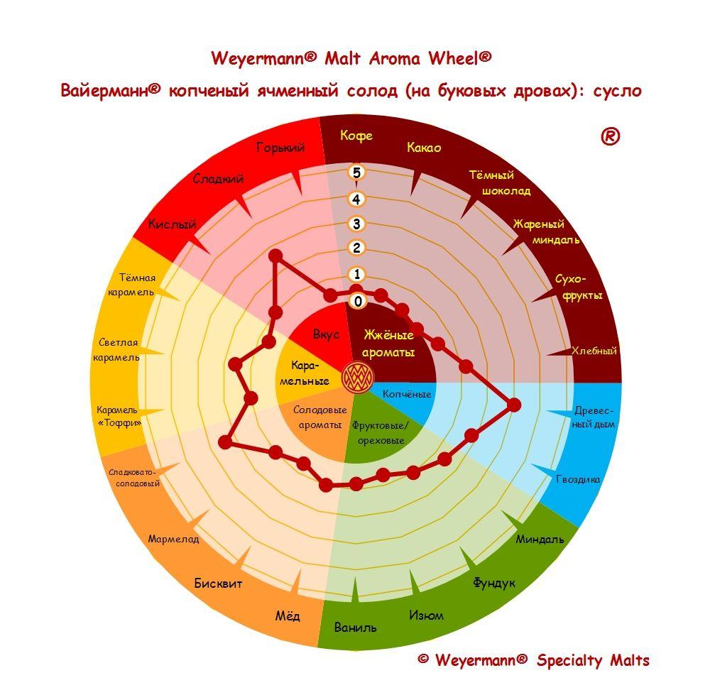 Weyermann® Malt Aroma Wheel® Вайерманн® копченый ячменный солод (на буковых дровах) - сусло