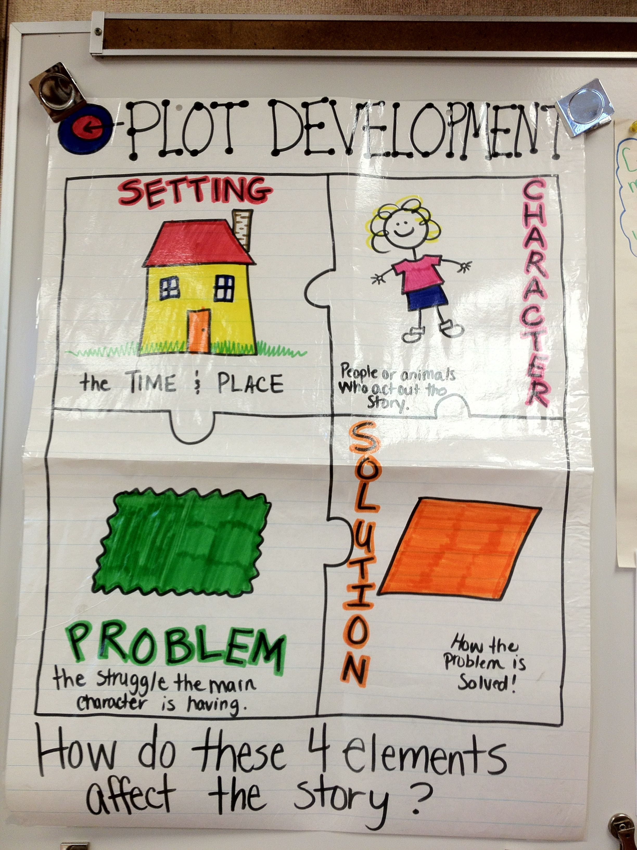 Pin By Alana Phillips On Reading Anchor Charts