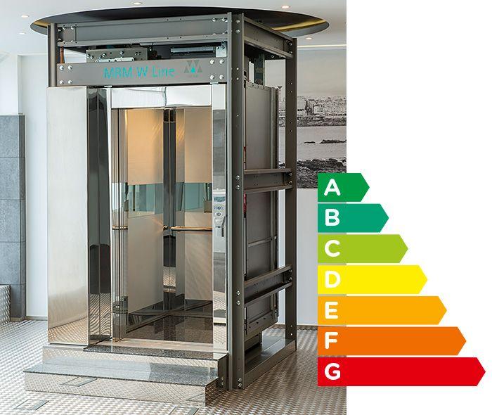 Ascensor eléctrico sin cuarto de máquinas – Proel Ascensores ...