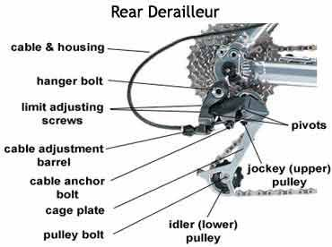 Pin By Raul Robles On Cycling Bike Bike Parts Bicycle