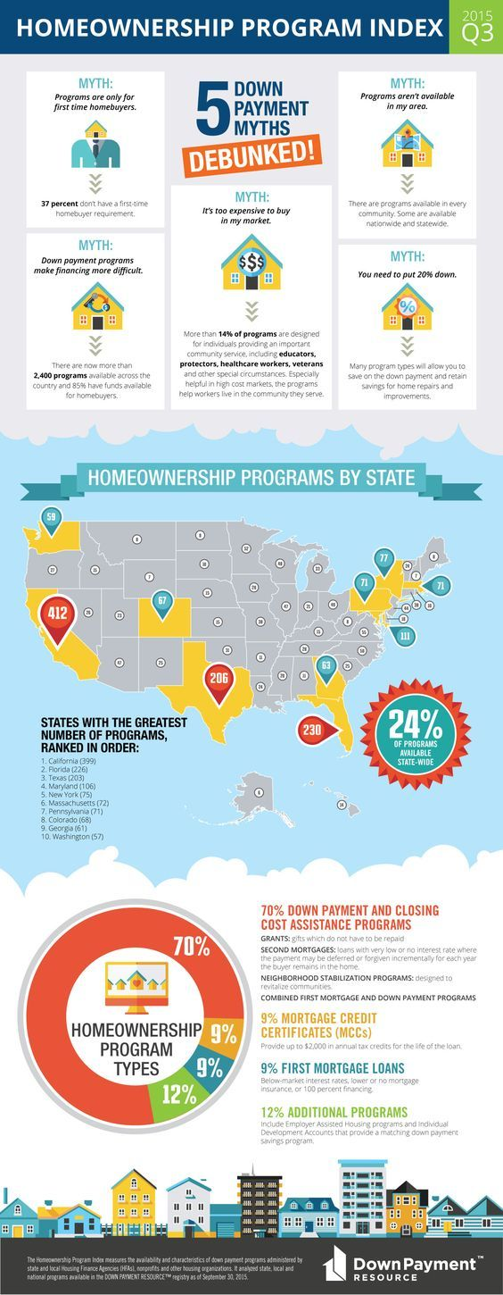 87 Real Estate Infographics How To Make Your Own Go Viral The Close Home Ownership Real Estate Infographic Down Payment