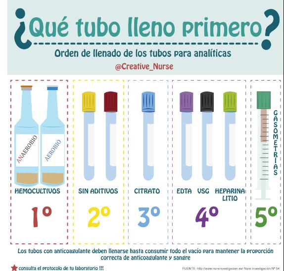 Orden de llenado de tubos de muestras sanguíneas: ¿Cuál es