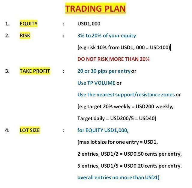TRADING PLAN Will determine ur success in FOREX business #tradingplan #tradingpl #RenkoCharts-Forex