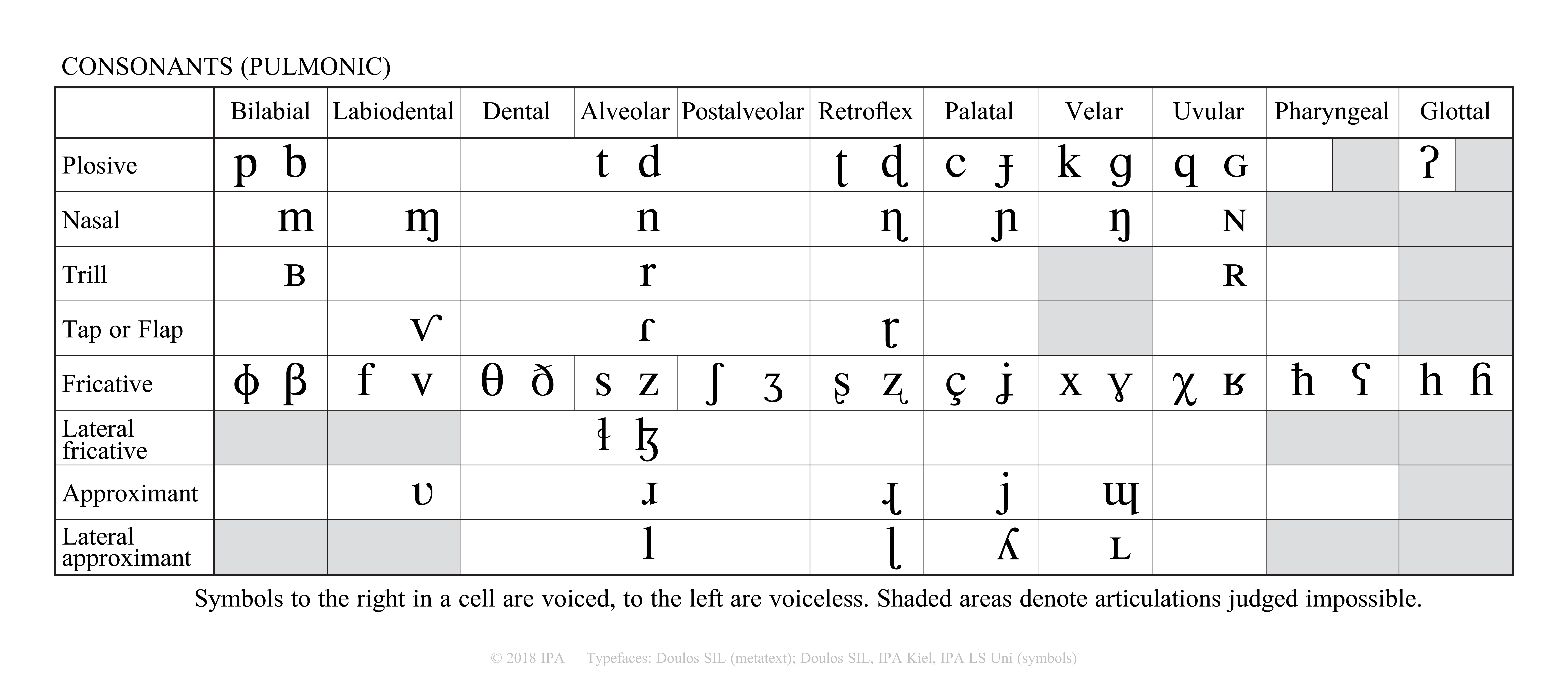 2018 Ipa Charts Phonetic Alphabet Phonetic Chart Alphabet Charts