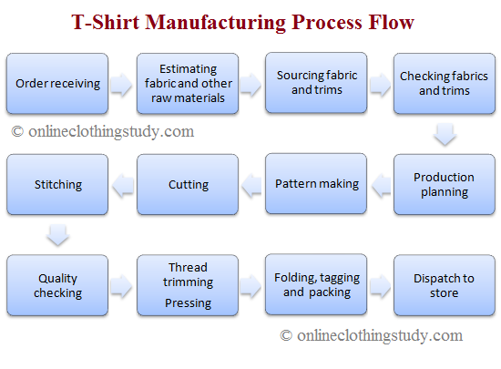 t shirt manufacturing process ppt t shirt production