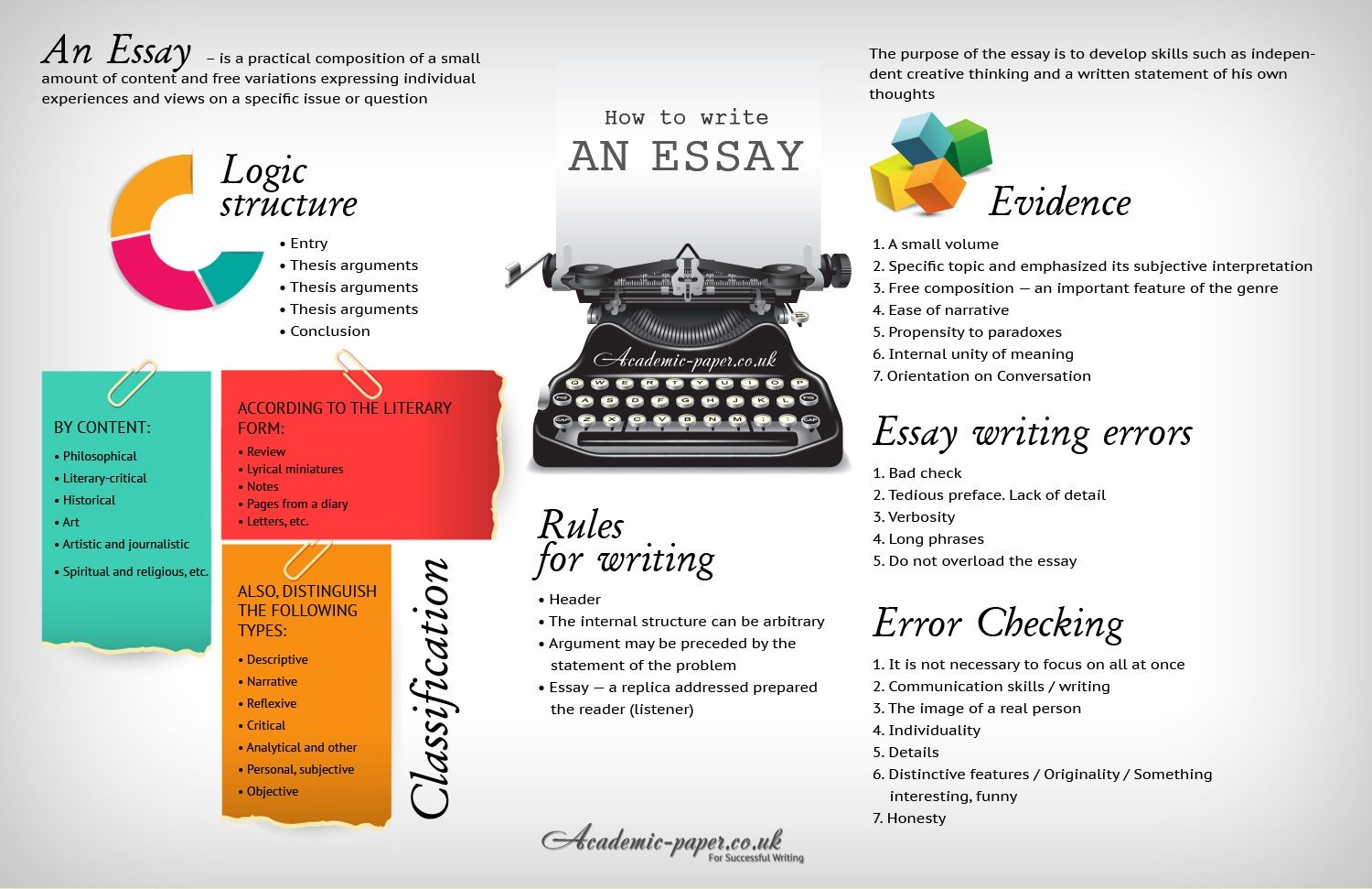 features of long essay Parts of an essay — traditionally, it has been taught that a formal essay consists of three parts: the introductory paragraph or introduction, the body paragraphs, and the concluding paragraph an essay does not need to be this simple, but it is a good starting point the introductory paragraph.