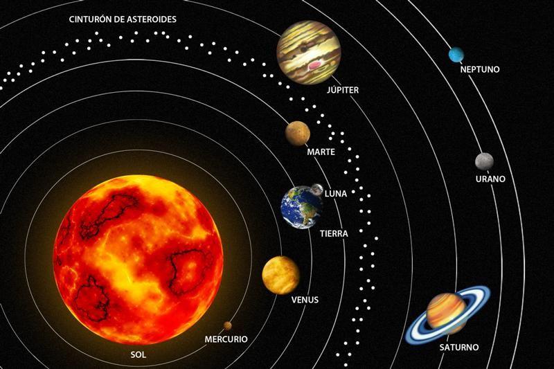 Resultado De Imagen De Sistema Solar Imagenes Del Sistema Solar Sistema Solar Planetas