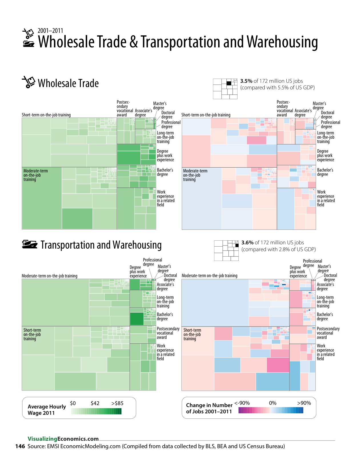 Income And Job Growth Of Wholesale Trade Transportation And Warehousing Occupations Economics Data Visualization Income