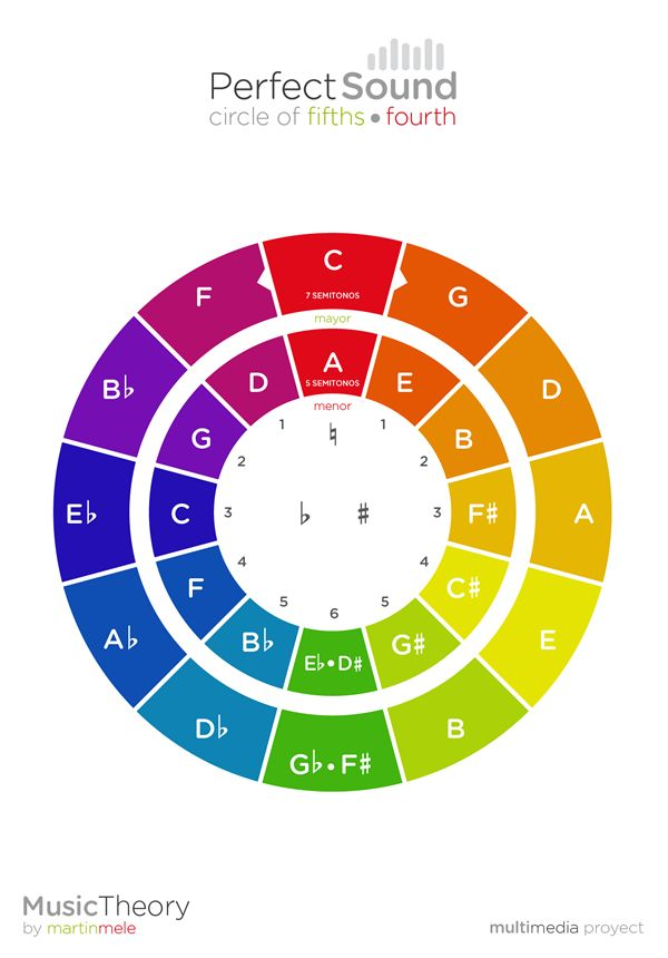Circle of Fifths by Martin Mele, via Behance Circle of Fifths