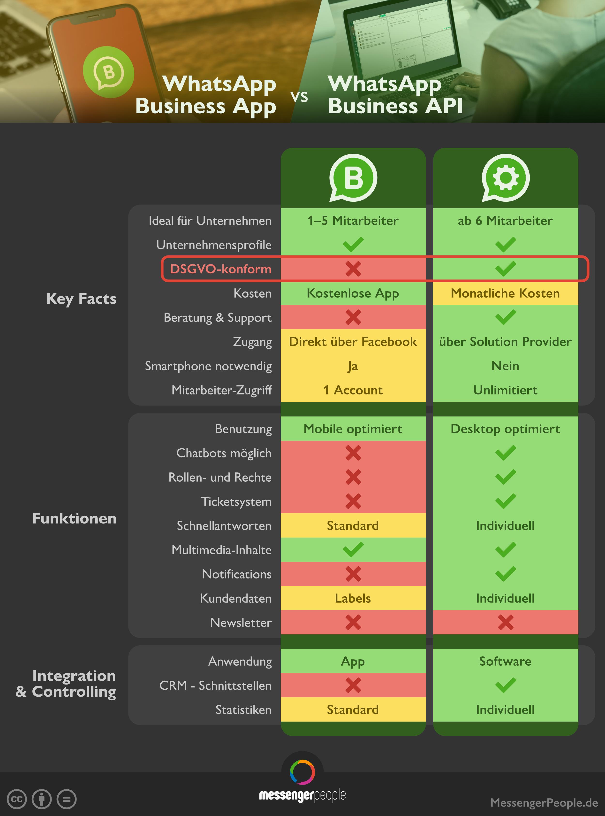 Whatsapp Business App Vs Whatsapp Business Api App Unternehmungen Deutsche Unternehmen