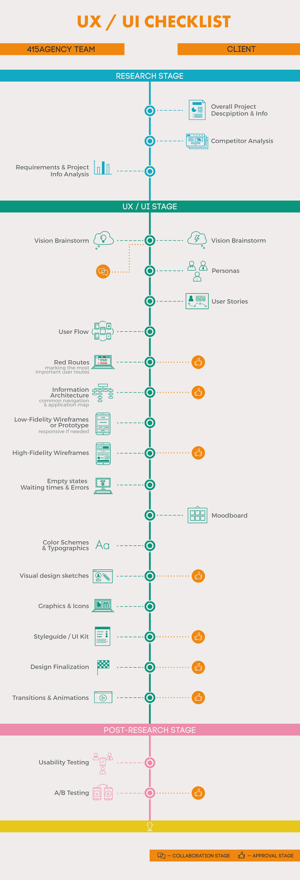 Timeline which explaines to clients how UI/UX process is set in the digital agency I work on.