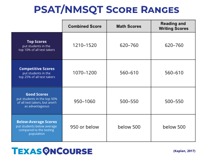 How Long Does It Take To Get Psat Results