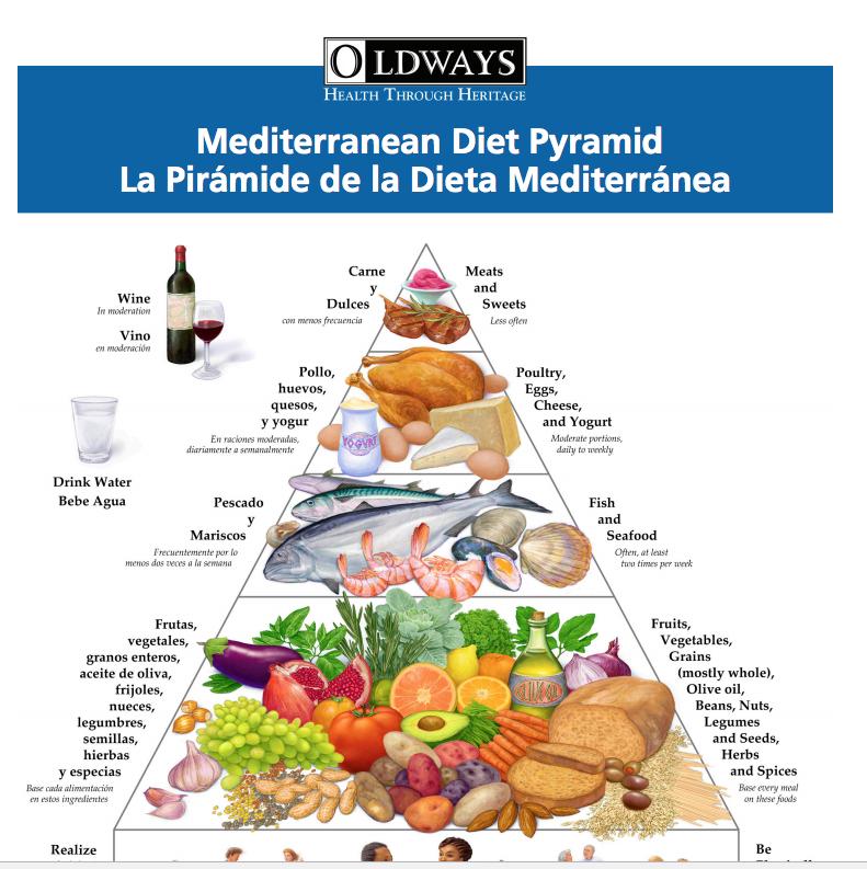 dieta mediterranea x low carb