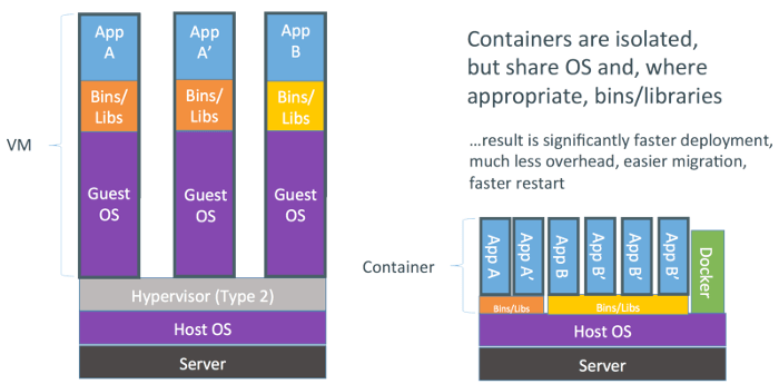What is Docker? Dockers, Emerging technology, Deployment