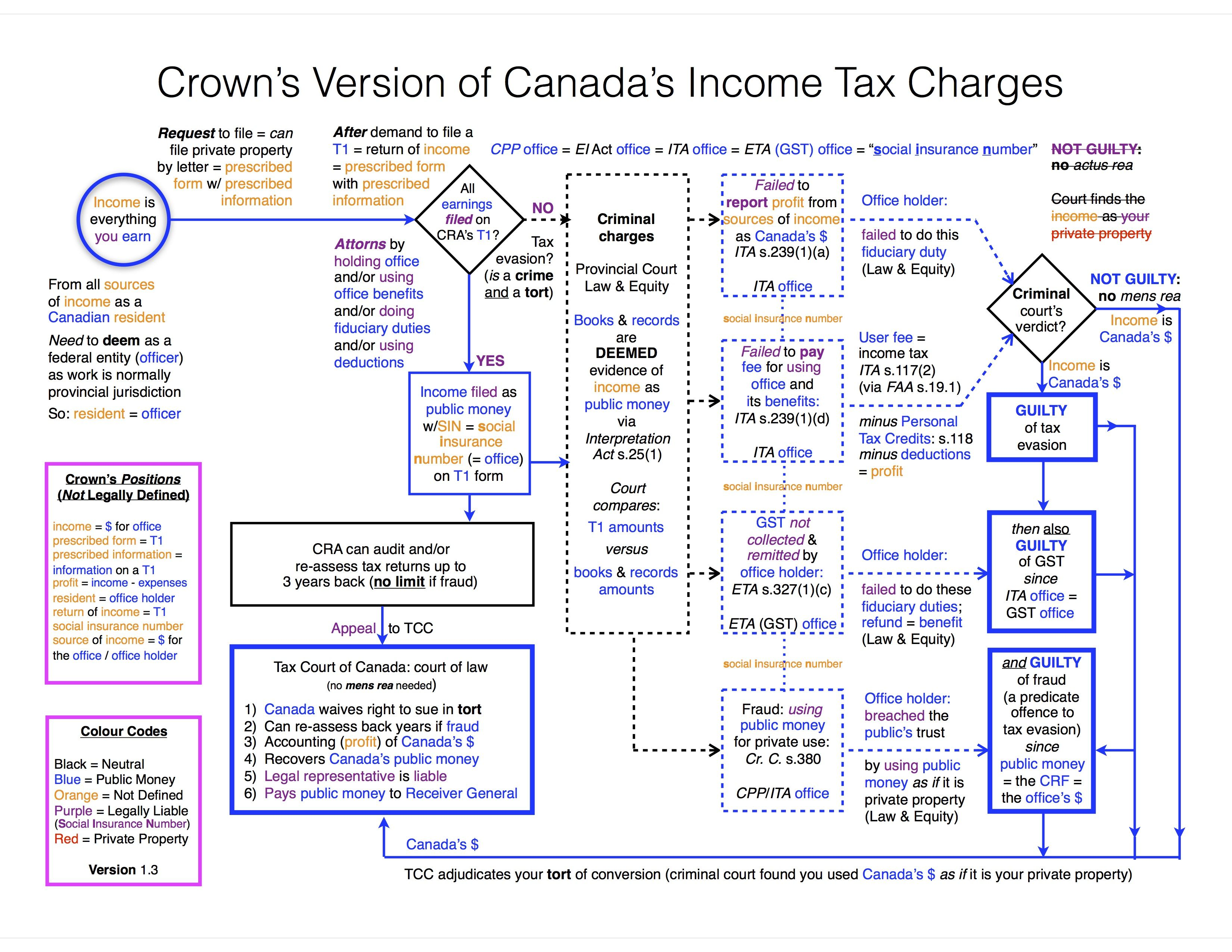 Obfuscation canada income tax evasion charges flowchartg 3300 obfuscation canada income tax evasion charges flowchartg nvjuhfo Images