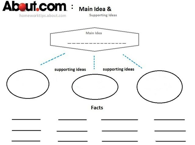 Graphic Organizers: Main Idea and Supporting Ideas