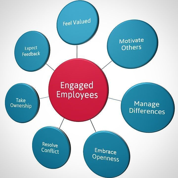 EmployeeEngagement occurs when #Leadership and the #Workforce are a - best of australian blueprint for career development competencies