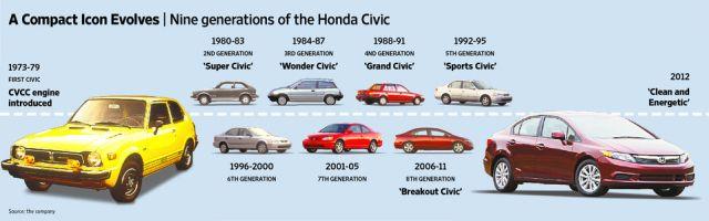 9 Generations of Civic