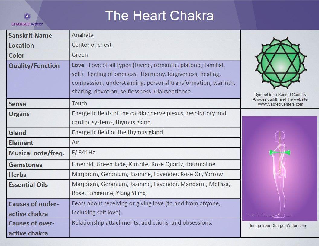 Young Living Essential Oils: Heart Chakra | Magic Drops